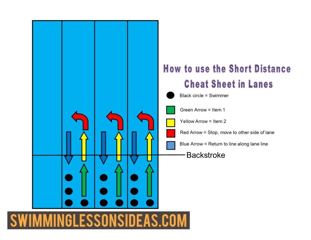 Short Distance Cheat Sheet