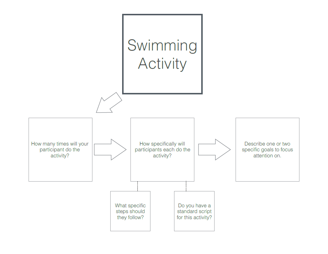 Swim Activity flow